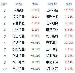 午评:沪指低开低走跌0.78% 农业股逆市活跃