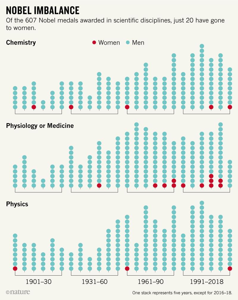 瑞典皇家科学院秘书长:更多的女性被提名诺奖,这是一个趋势