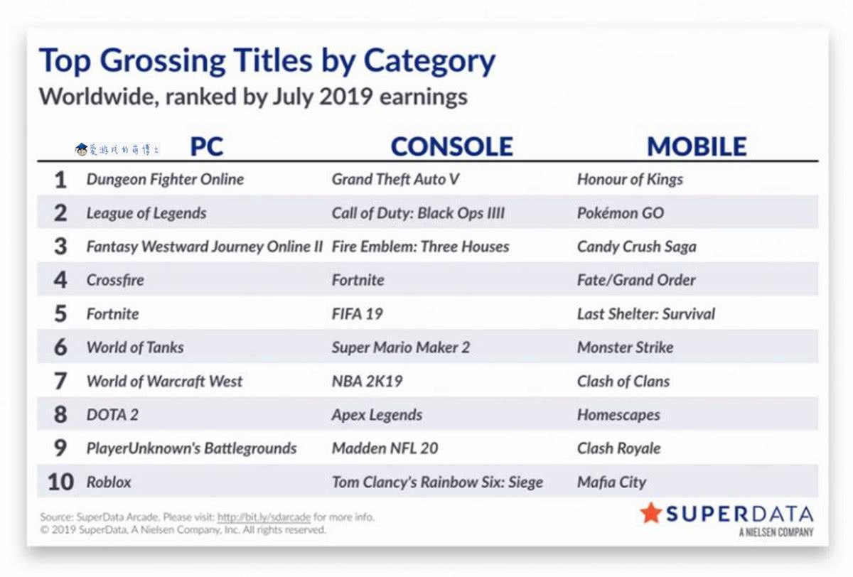 《GTA5》登顶主机畅销榜,七月份全球游戏市场简评