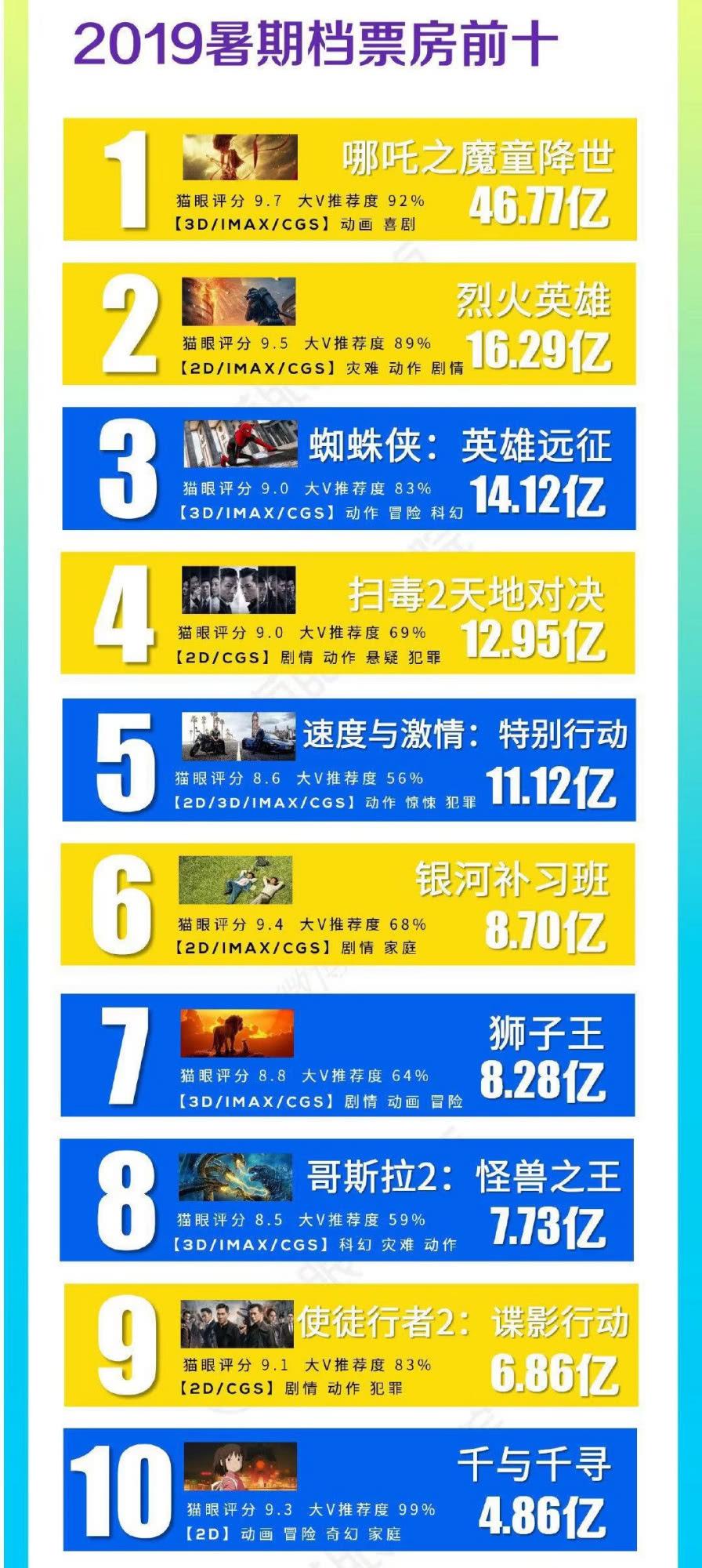 2019暑期档票房前十:刘德华宝刀未老,章子怡、杨紫均是配角