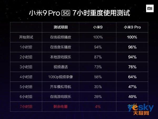 小米9 Pro电池秒小米9!连用重度使用7小时电量还剩21%