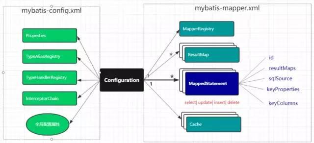 Mybatis 执行流程全解析-天天快报