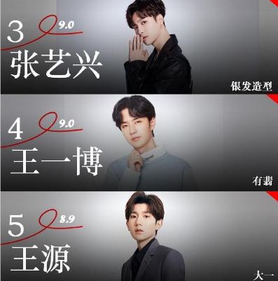 9月份艺人影响力榜单出炉,肖战第二,王一博第四,杨紫高居第一