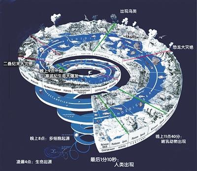 46亿年的地球就进化出了人类文明,史前文明不存在的