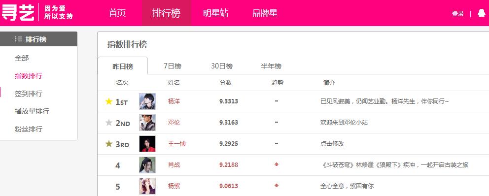 艺人指数排行榜前五,杨紫垫底,邓伦只能第二,第一实至名归