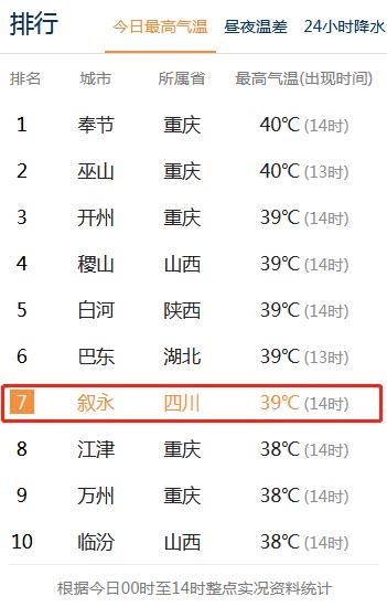 39℃!泸州最高气温连续两天全省第一、全国第二