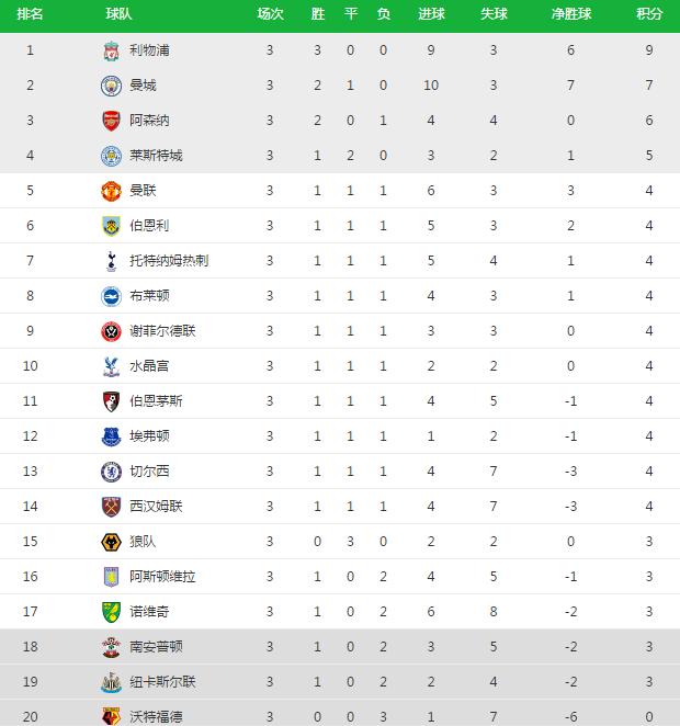 英超积分榜:曼城紧追利物浦,莱斯特城力压曼联,切尔西第13