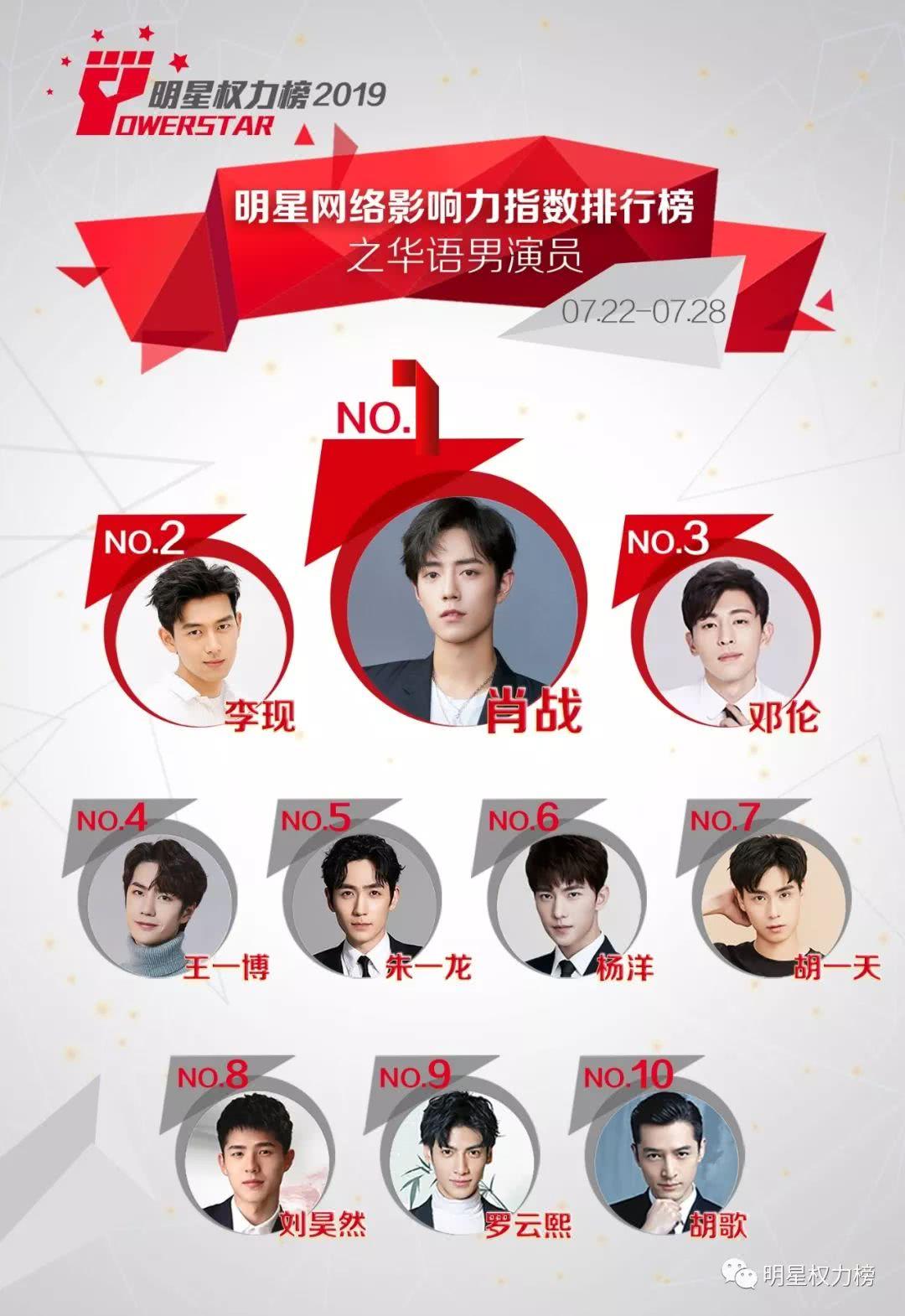 明星网络影响力指数排行榜第210期榜单之华语男演员Top10