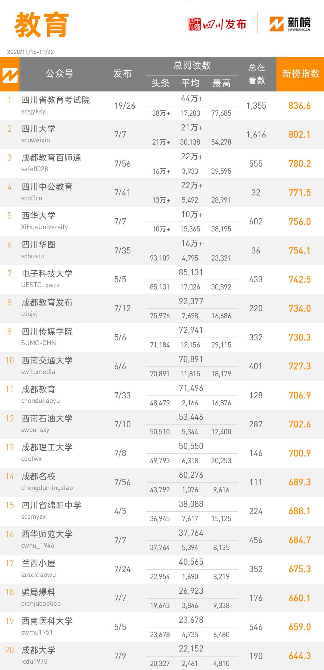 全省政务微信公众号榜单(11月16日-22日)出炉 周榜