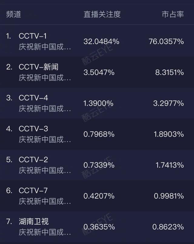 阅兵仪式收视率出炉:央视以巨大优势夺冠,湖南卫视成地方第一