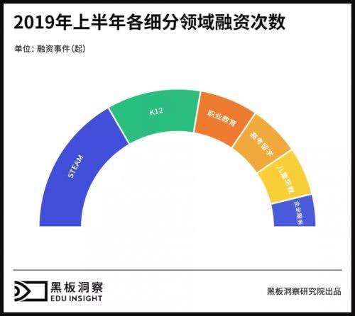 2019上半年中国教育行业融资风向报告,创投圈的钱都去哪了?