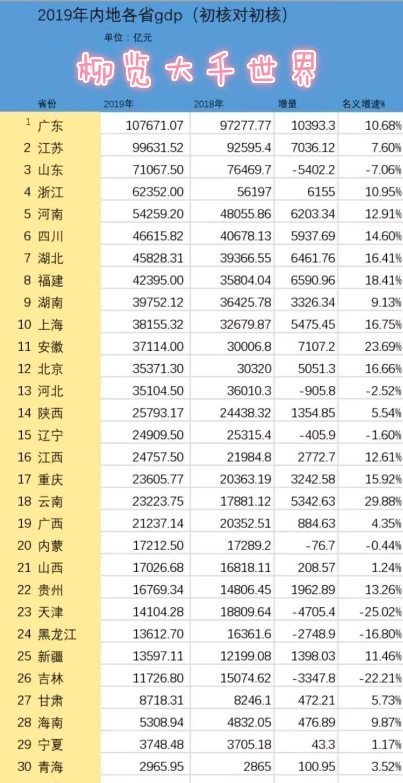 2019安徽省GDP出炉 本届最大一匹黑马 增量全国第二