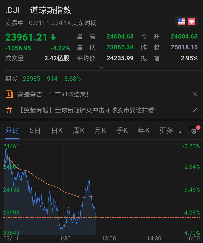 美股继续巨震!道指一度跌超1100点