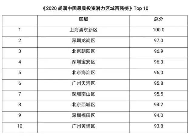 「胡润中国500强民企榜单」胡润中国最具投资潜力区域百强榜出炉,湖南这几个地方上榜!