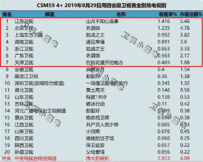 <b>电视剧收视率排行榜,《老酒馆》只能第二,第一收视率破1.4%</b>