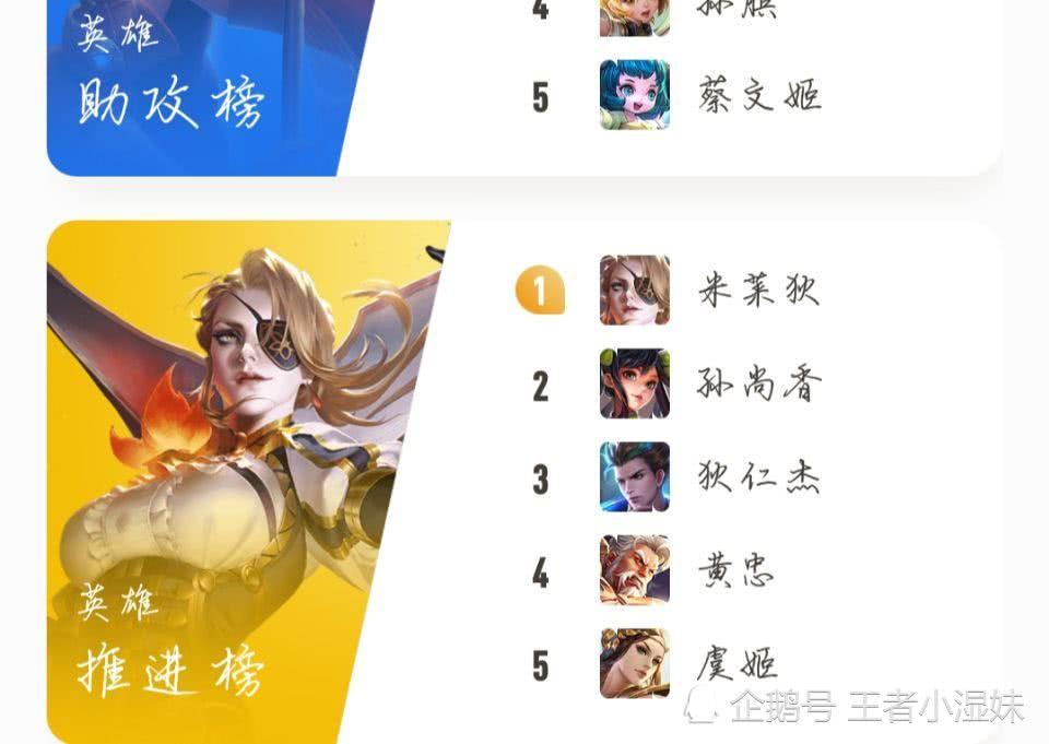 官方公布:英雄推进排行榜,刘禅无缘前十,第一竟是法师