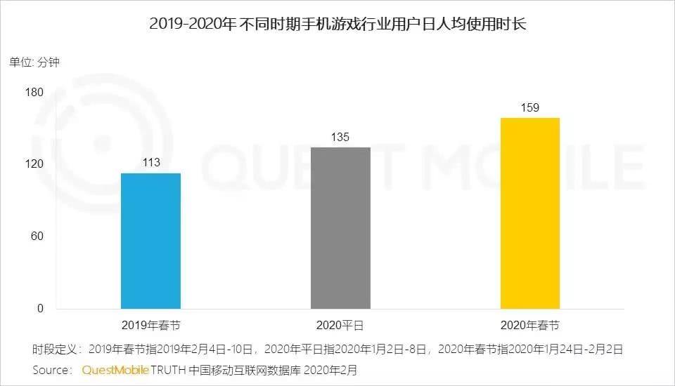 春节期间,《王者荣耀》活跃用户规模达到9535万,日人均使用时长194分钟