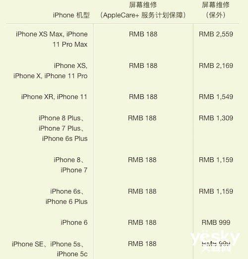 iPhone 11全系维修费用公布:换屏最高需要2559元