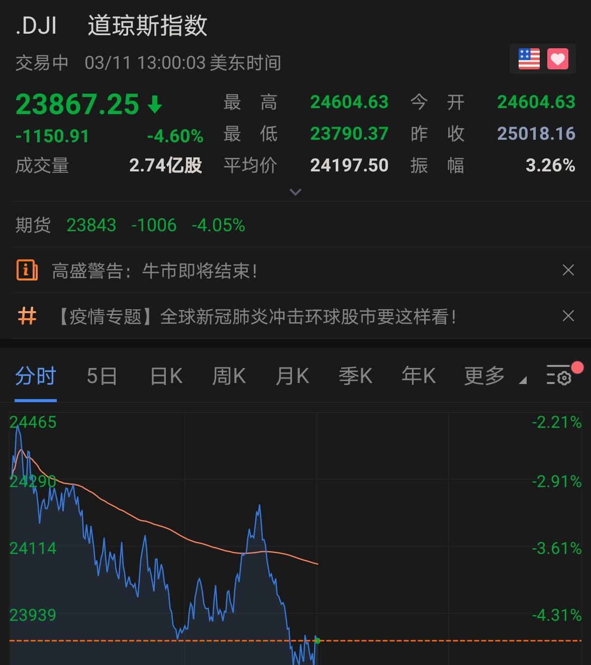 美股继续巨震!道指一度跌超1200点