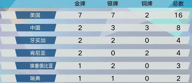 半程已过!田径世锦赛最新金牌榜:美国7金霸榜,中国2金居第二