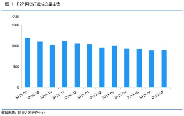 <b>7月网贷成交量环比上涨 借贷余额下降2.93%</b>