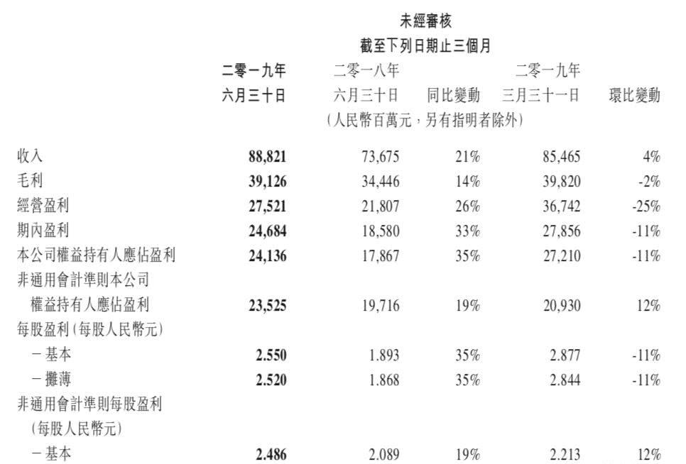 腾讯发布Q2财报:手游营收222亿同比增长26%,10款新作带动回暖