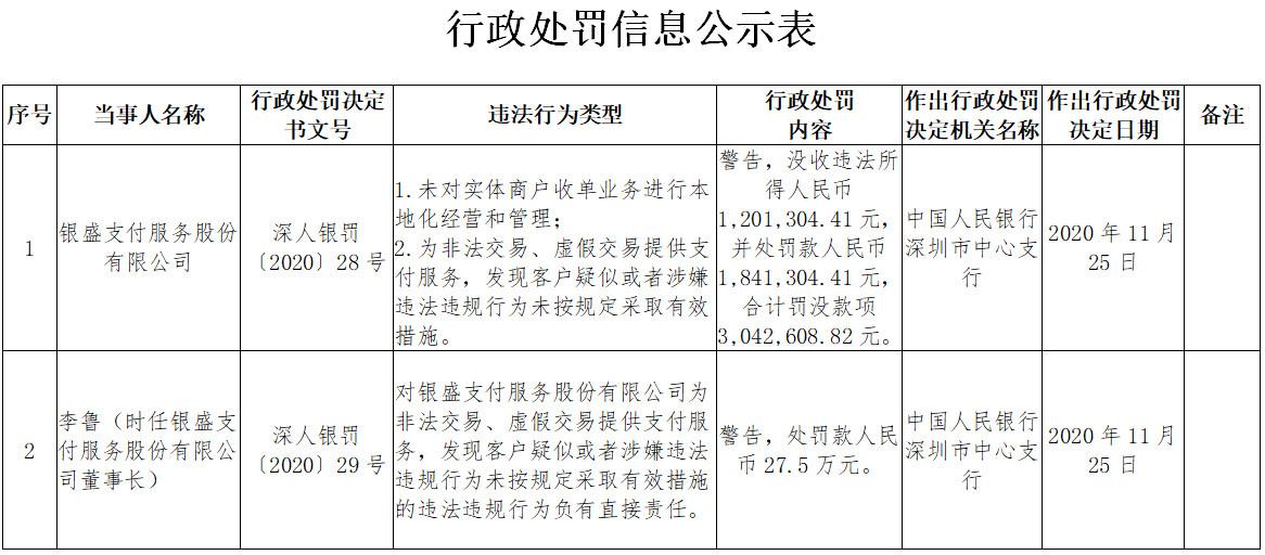 「央行定向降准」银盛支付2宗违法遭央行罚没304万 董事长李鲁遭警告