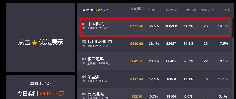 《中国机长》票房破23亿,用李现非运气,陈凯歌说过的话一针见血