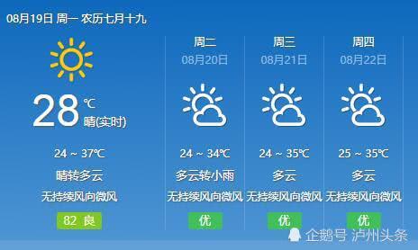 """泸州坐稳""""火炉""""称号 本周继续热 最高温维持在36-38℃"""