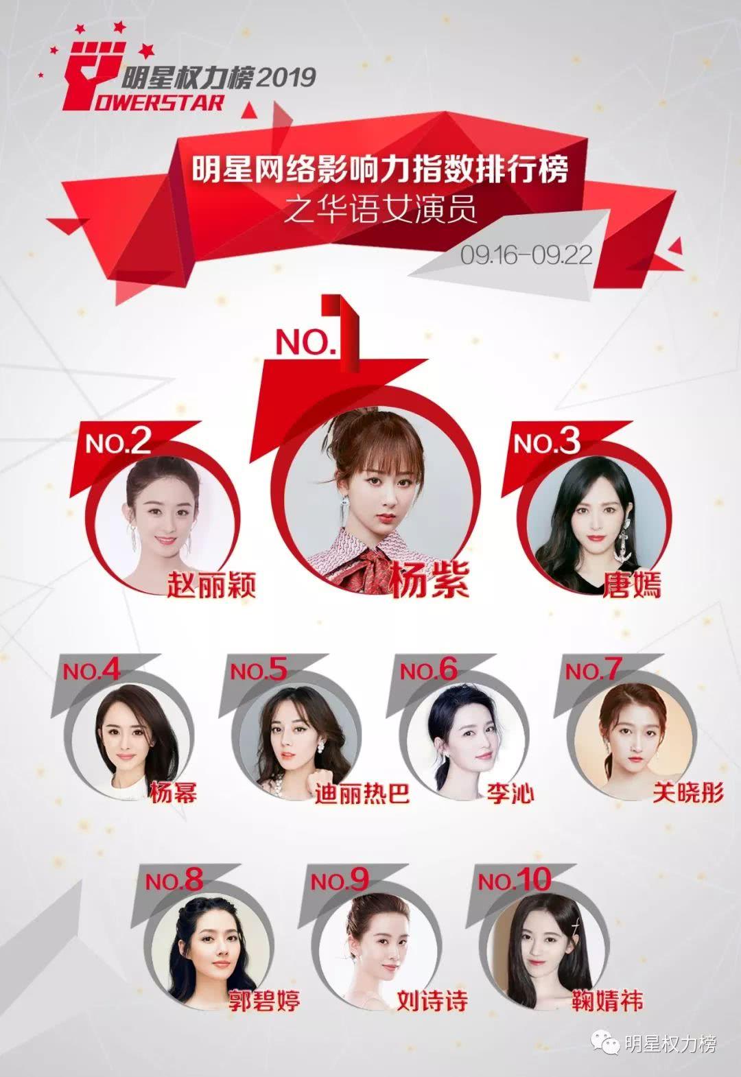 <b>明星网络影响力指数排行榜第218期榜单之华语女演员Top10</b>