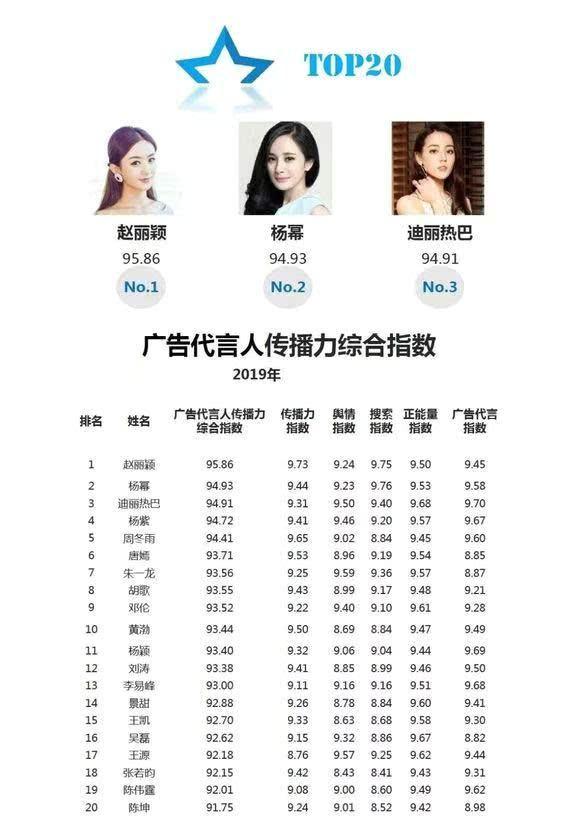 广告代言榜:赵丽颖第一,杨紫第四,胡歌第八,易烊千玺未上榜