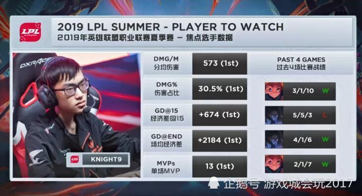 国产中单的巅峰 Knight获得15场MVP五项数据排名第一
