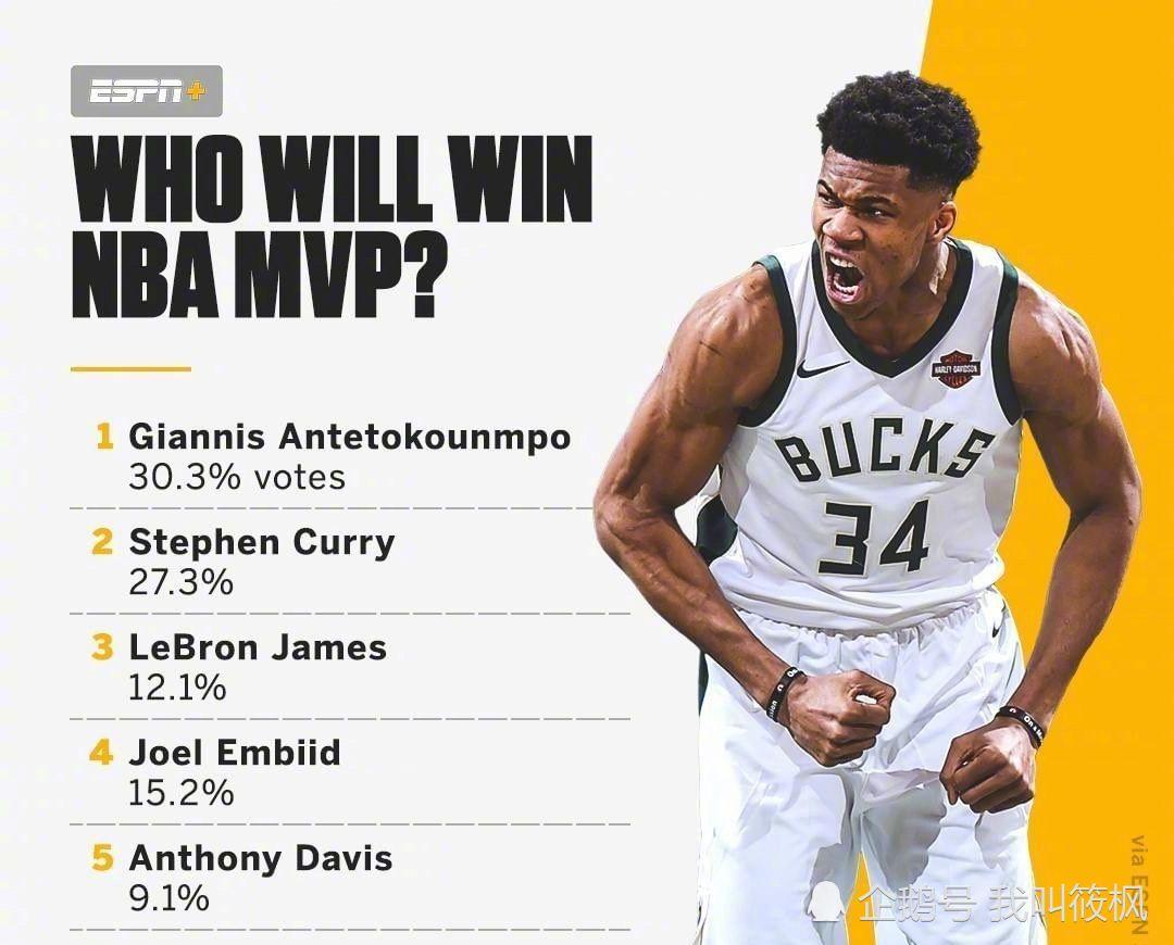 <b>ESPN新赛季MVP预测,湖人两人上榜!哈登未进排名!</b>