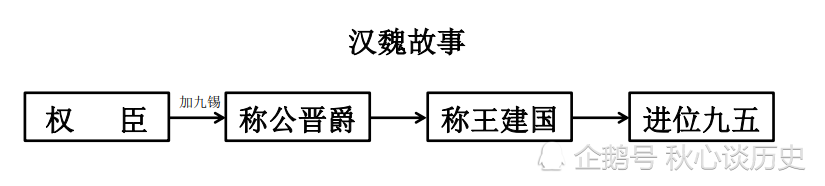 封建社会改朝换代的代名词——汉魏故事,与其相关的九锡制度