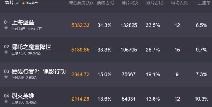 从3.9跌到3.6分,《上海堡垒》首映票房照样碾压《哪吒》