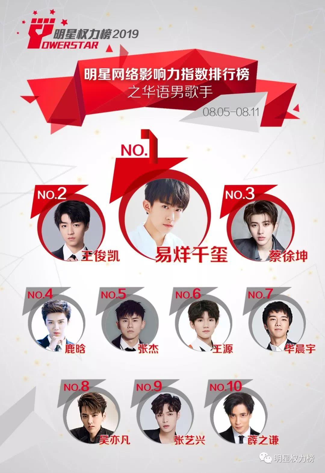 明星网络影响力指数排行榜第212期榜单之华语男歌手Top10