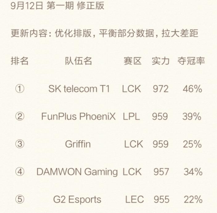 LPL网友自制S9实力排名,FPX夺冠率39%,排在第二位