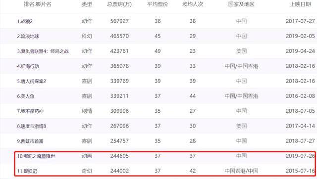 《哪吒》超越《捉妖记》,跻身票房榜前十,赵丽颖和杨幂功不可没