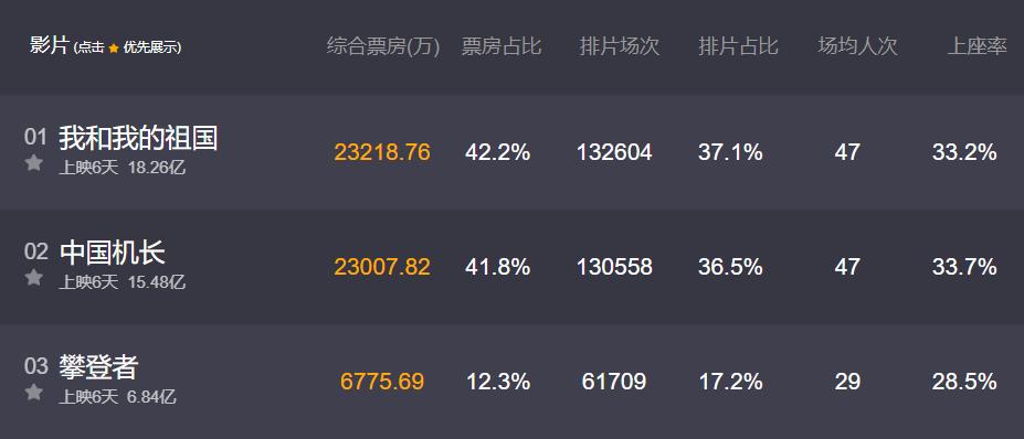 """中楚汉秀:""""最强国庆档""""推动年度累计票房突破500亿!"""