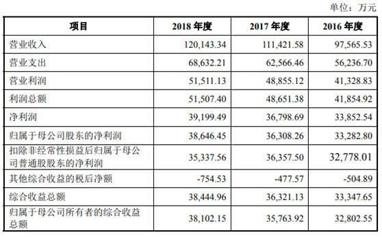 红塔证券市值超500亿恐高 去年净利3.9亿负债狂增百亿
