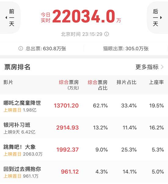 7月26日电影盘点:《哪吒》表现不俗,首日拿下1.4亿
