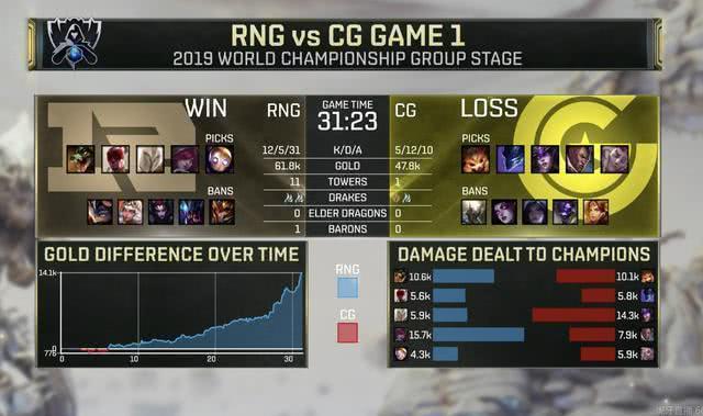 S9:RNG1比0完胜CG,队员表现引热议,网友:卡萨太顶了