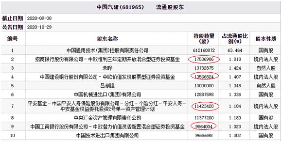 「中欧投资有限公司」中国汽研跌停 中欧基金与平安基金资管计划同为股东