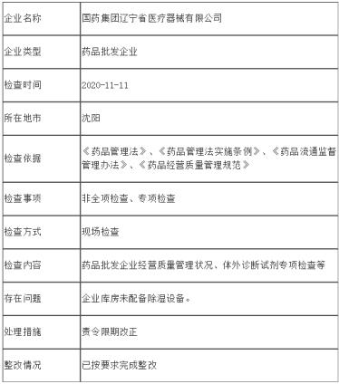 「国家药监局新地址」辽宁药监局公示行政检查结果 国药控股子公司完成整改