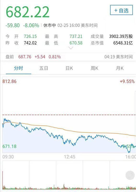 投資比特幣股價暴跌,特斯拉「高泡沫」被擠