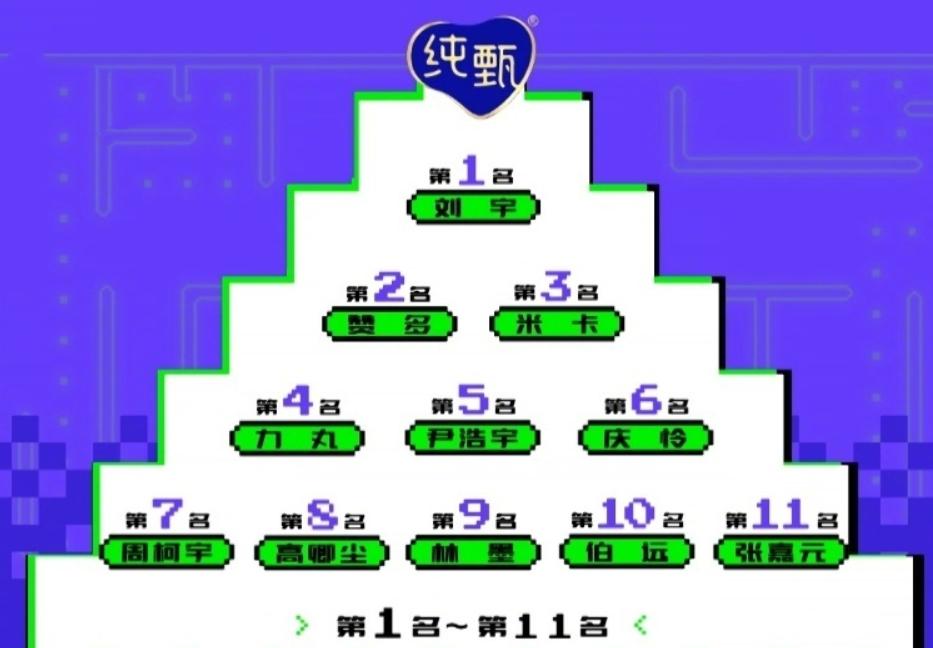 《创4》刘宇排名重回第一名