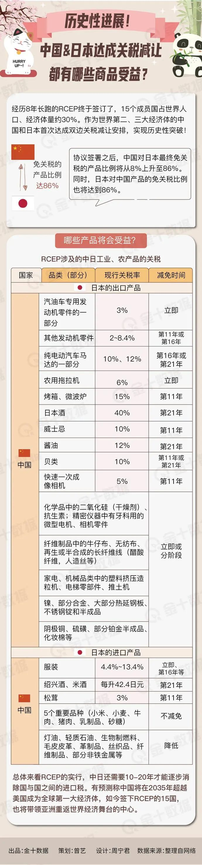 「中日两国是什么的邻邦」中日两国免税产品将增至86%,哪些商品力度最大?包括汽车、日用品