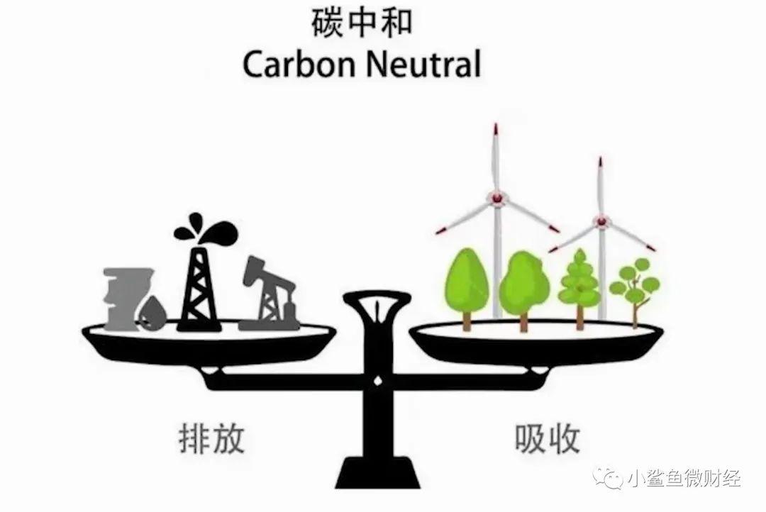 一文讀懂:碳達峰、碳中和與高質量發展的關系