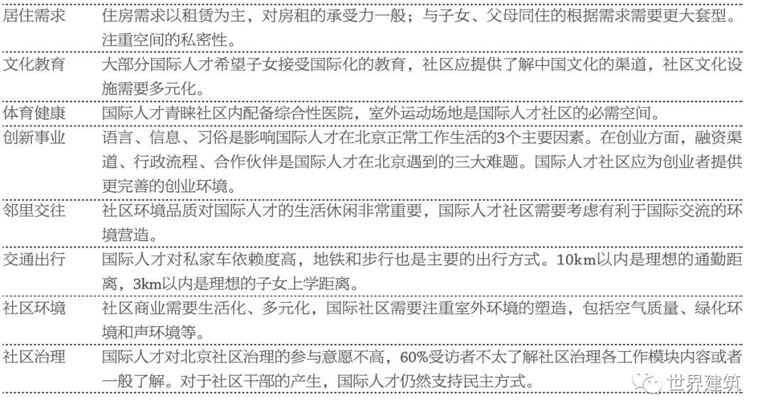 「杨蕾老公是谁」WA|吴晨,施媛,杨蕾,王英|《首都国际人才社区建设导则》的编制框架|当前社区中的建筑