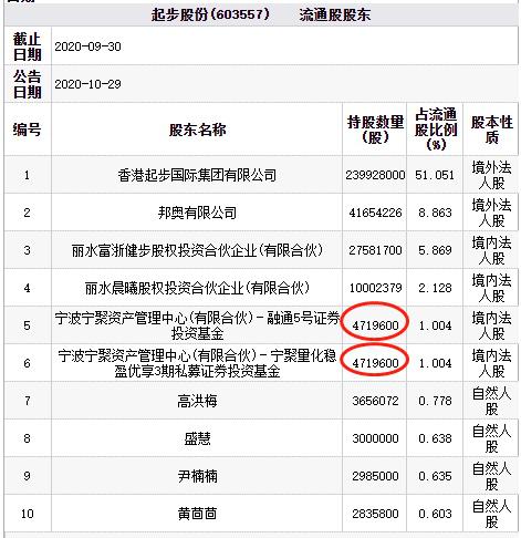 「韩佩泉辛巴不和了吗」起步股份跌停 辛巴惹烽烟波及百亿私募宁波宁聚资产?